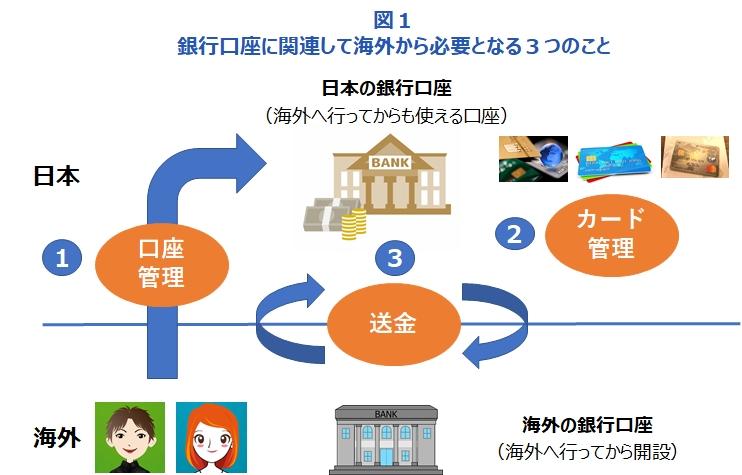 銀行の非居住者口座に関するプロセス図
