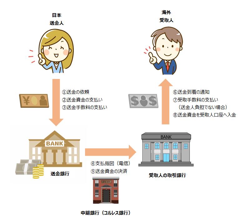 銀行送金の仕組みを表わしたチャート