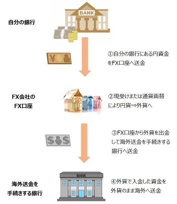 FX口座を利用した海外送金の仕組み図